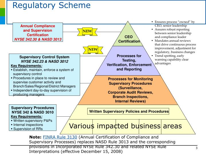 Regulatory scheme