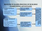 resources based process of building competitive advantages