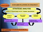 scenario planning in strategy