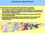 strategic groups map