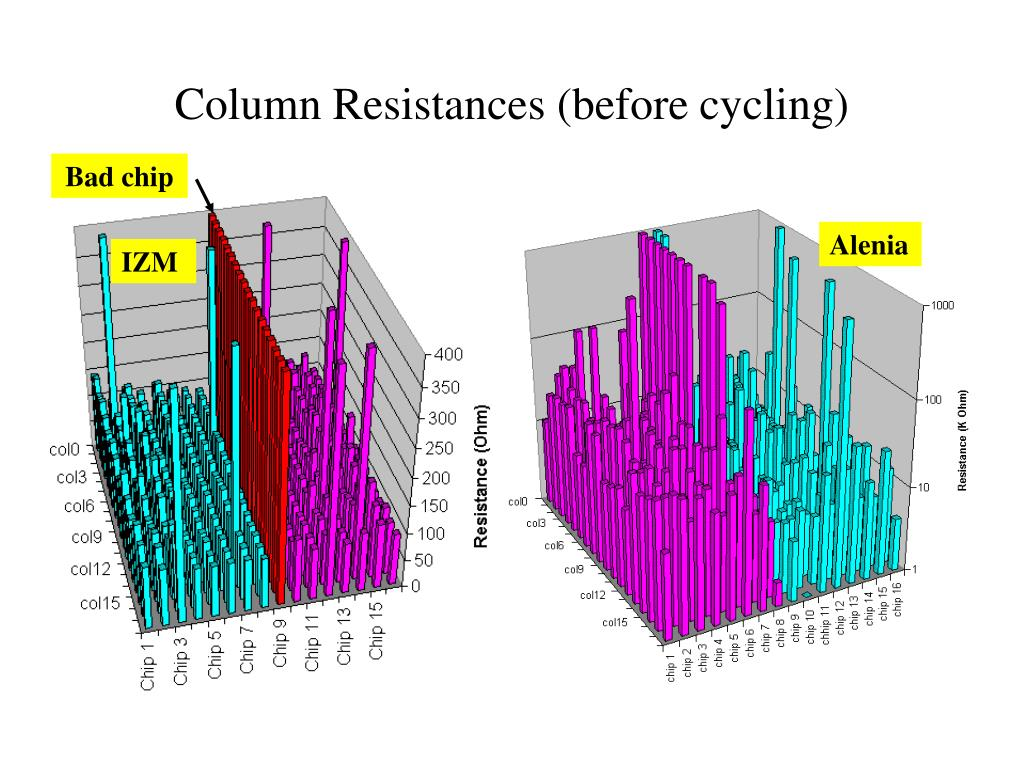 Column Resistances (before cycling)