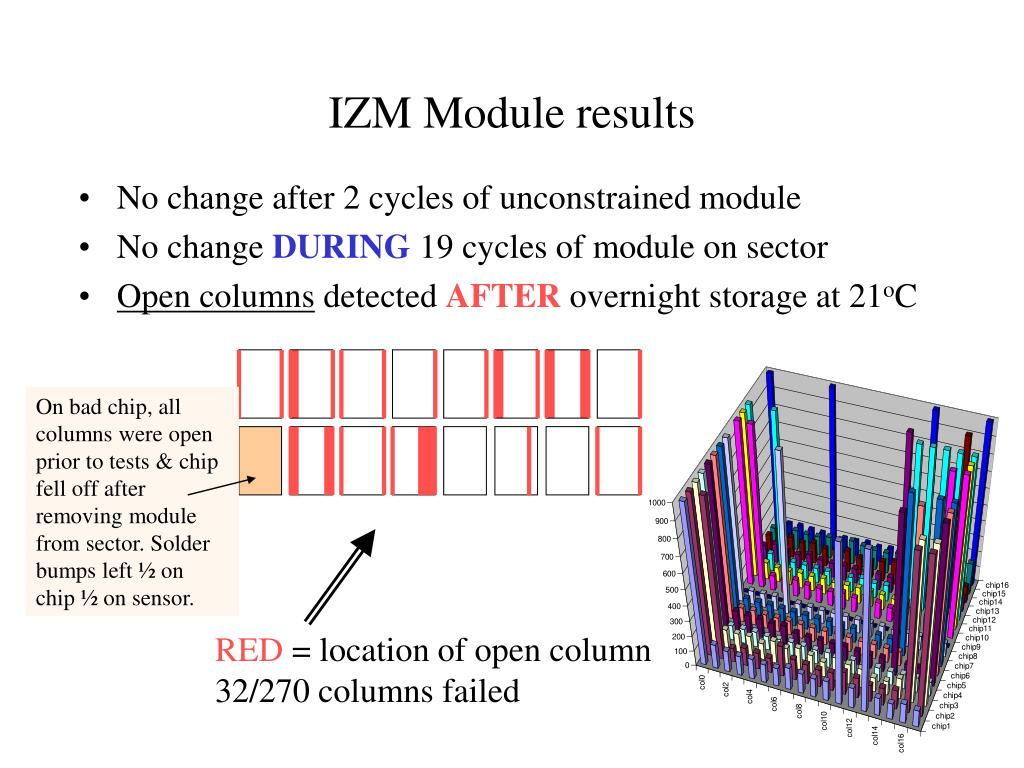 IZM Module results