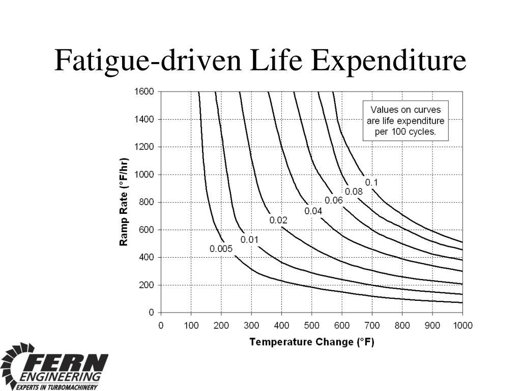Fatigue-driven Life Expenditure