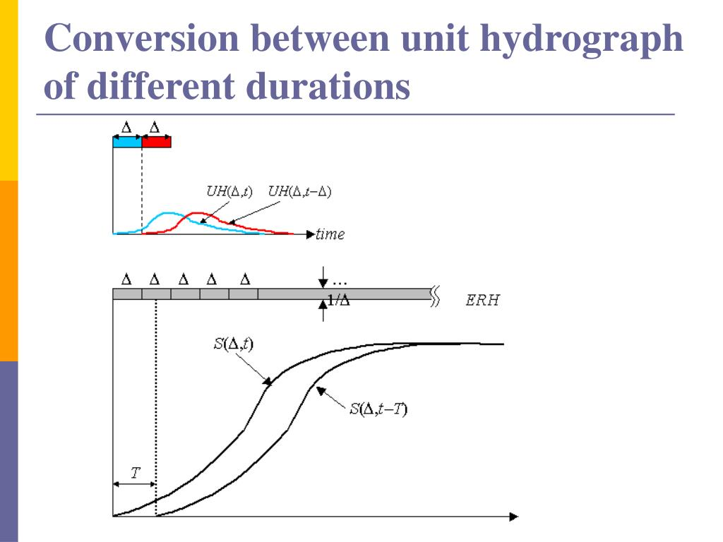 Conversion between unit hydrograph of different durations