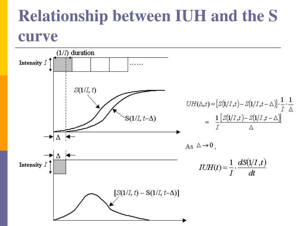 Relationship between IUH and the S curve