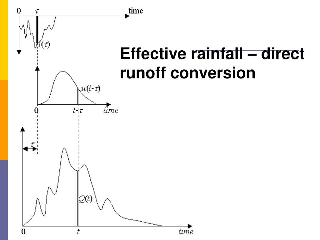 Effective rainfall – direct runoff conversion