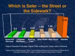 which is safer the street or the sidewalk