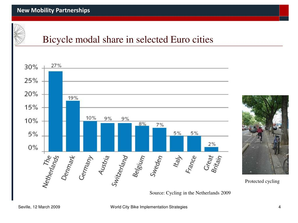 Bicycle modal share in selected Euro cities