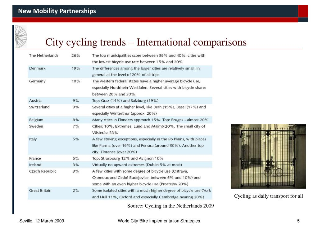 City cycling trends – International comparisons