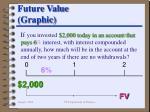 future value graphic