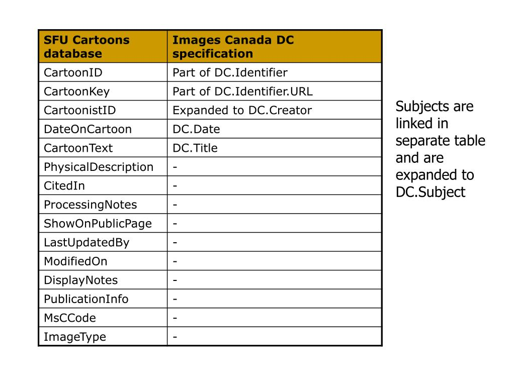 Subjects are linked in separate table and are expanded to DC.Subject