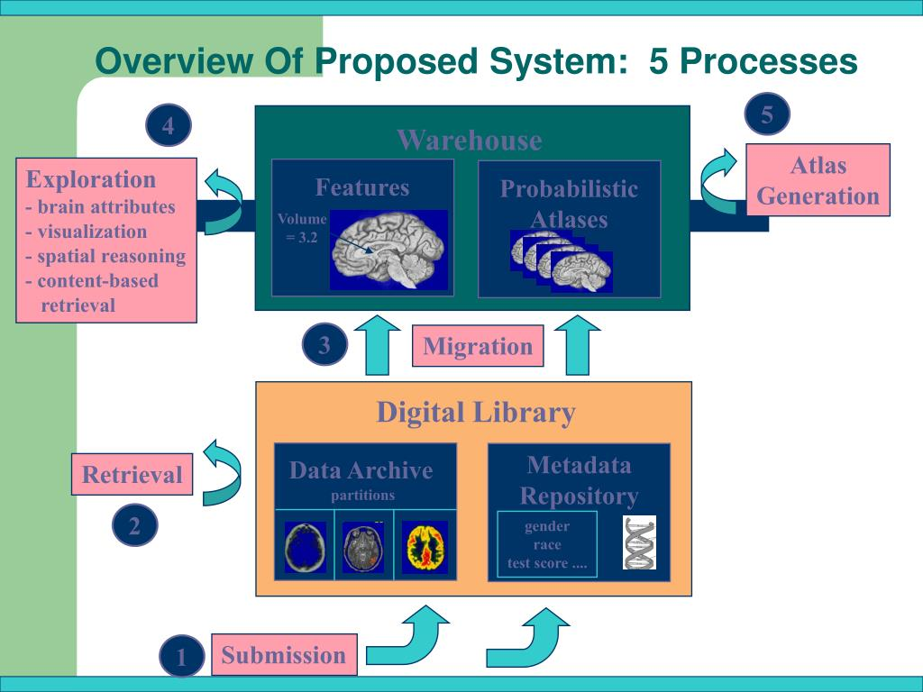 Overview Of Proposed System:  5 Processes