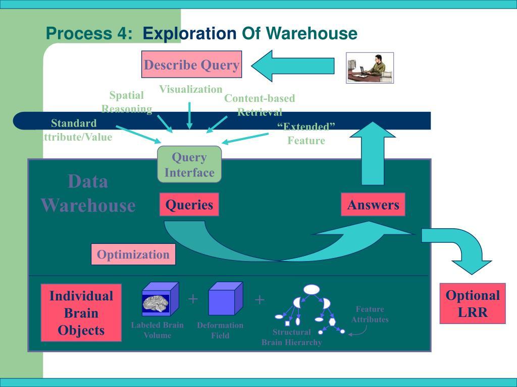 Process 4: