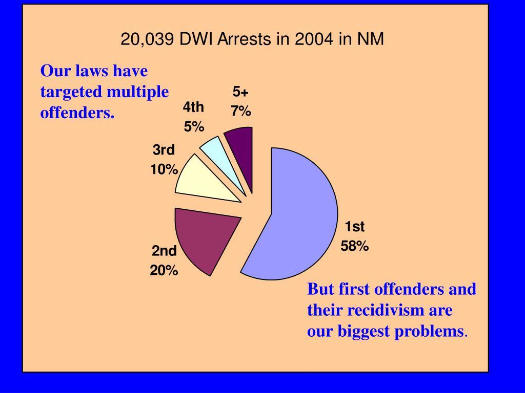 20,039 DWI Arrests in 2004 in NM