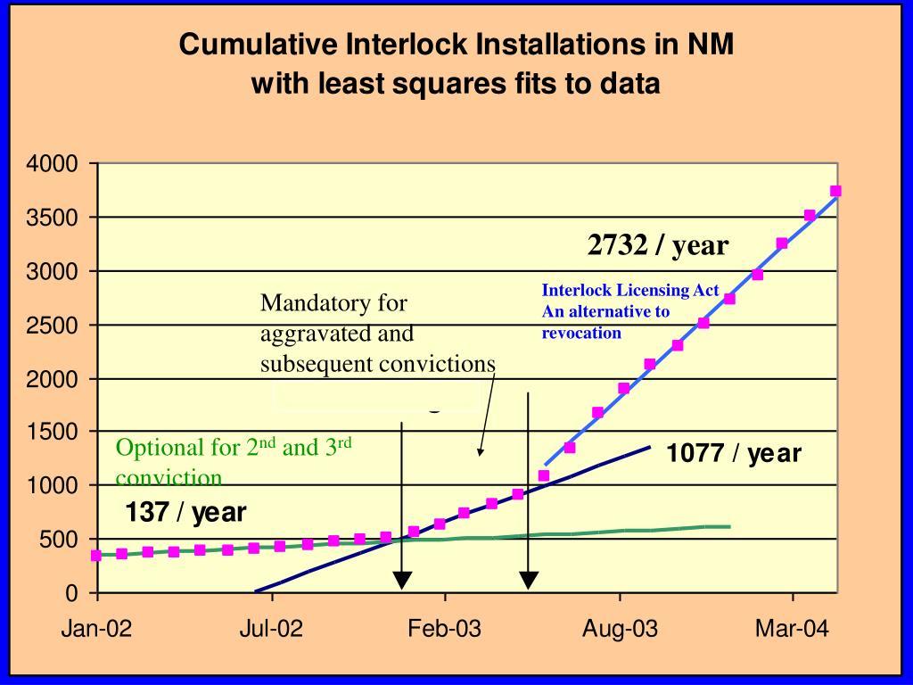 Cumulative Interlock Installation in NM