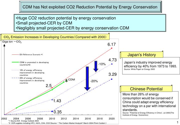 CDM has Not exploited CO2 Reduction Potential by Energy Conservation