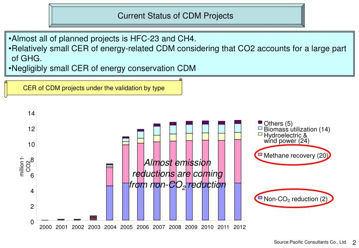 Current Status of CDM Projects