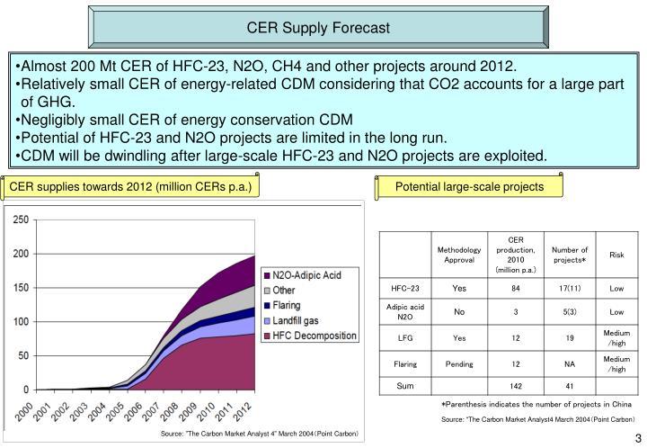 CER Supply Forecast