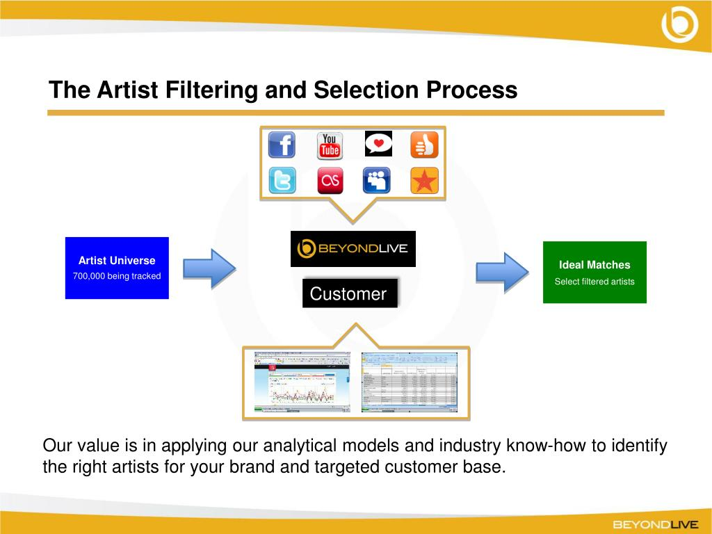 The Artist Filtering and Selection Process