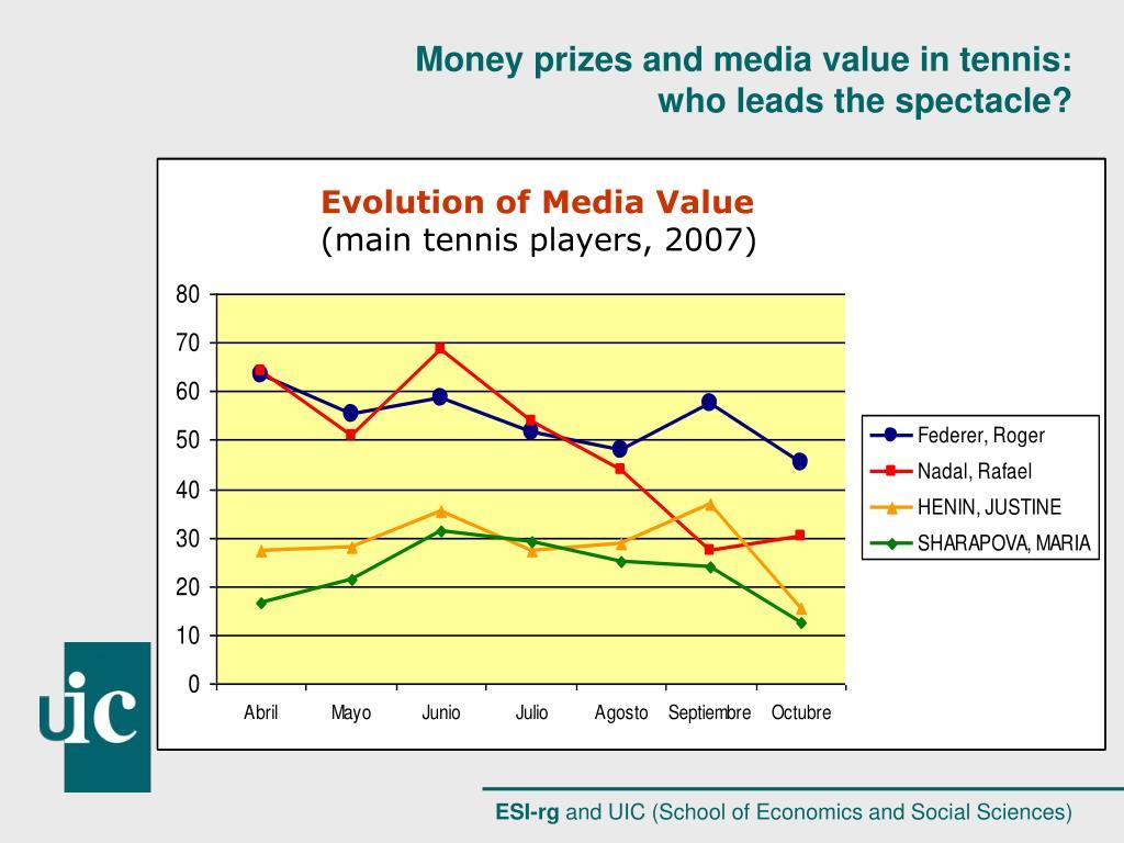 Evolution of Media Value