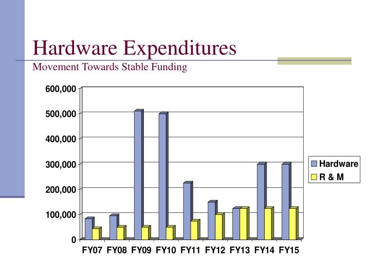 Hardware Expenditures