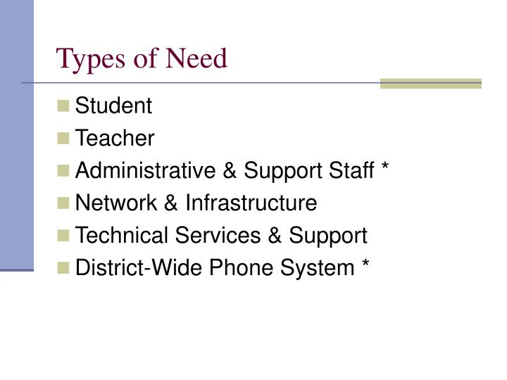 Types of Need