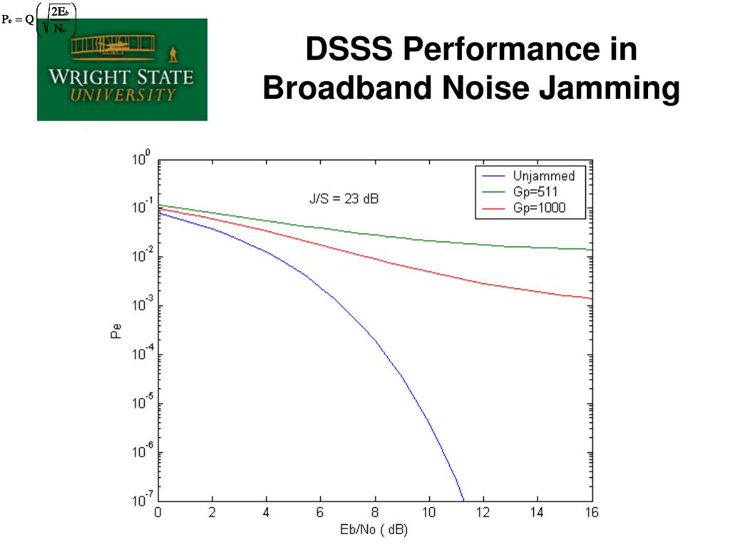 DSSS Performance in Broadband Noise Jamming
