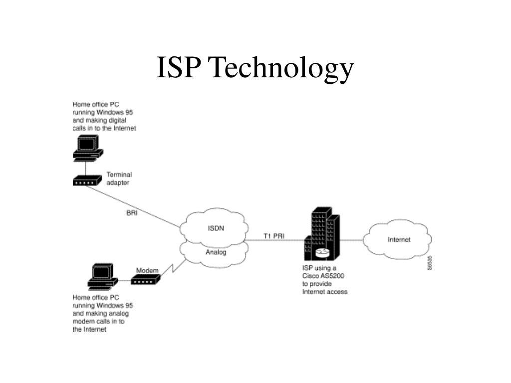 ISP Technology