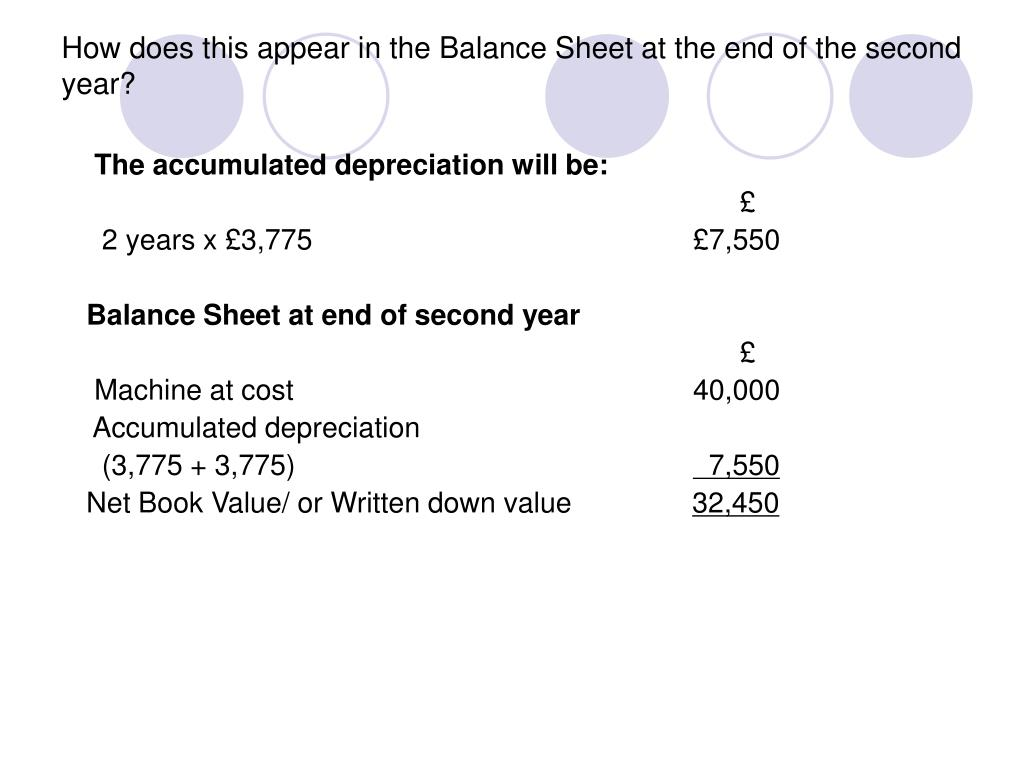 How does this appear in the Balance Sheet at the end of the second year?