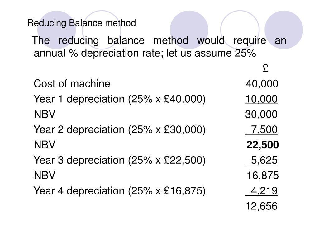 Reducing Balance method