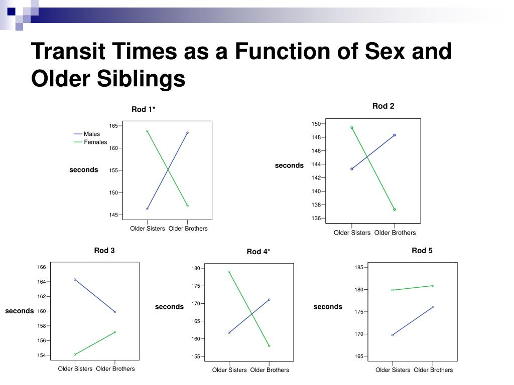 Transit Times as a Function of Sex and Older Siblings