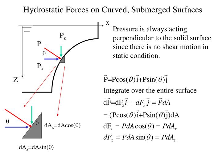 hydrostatic forces on curved submerged surfaces n.