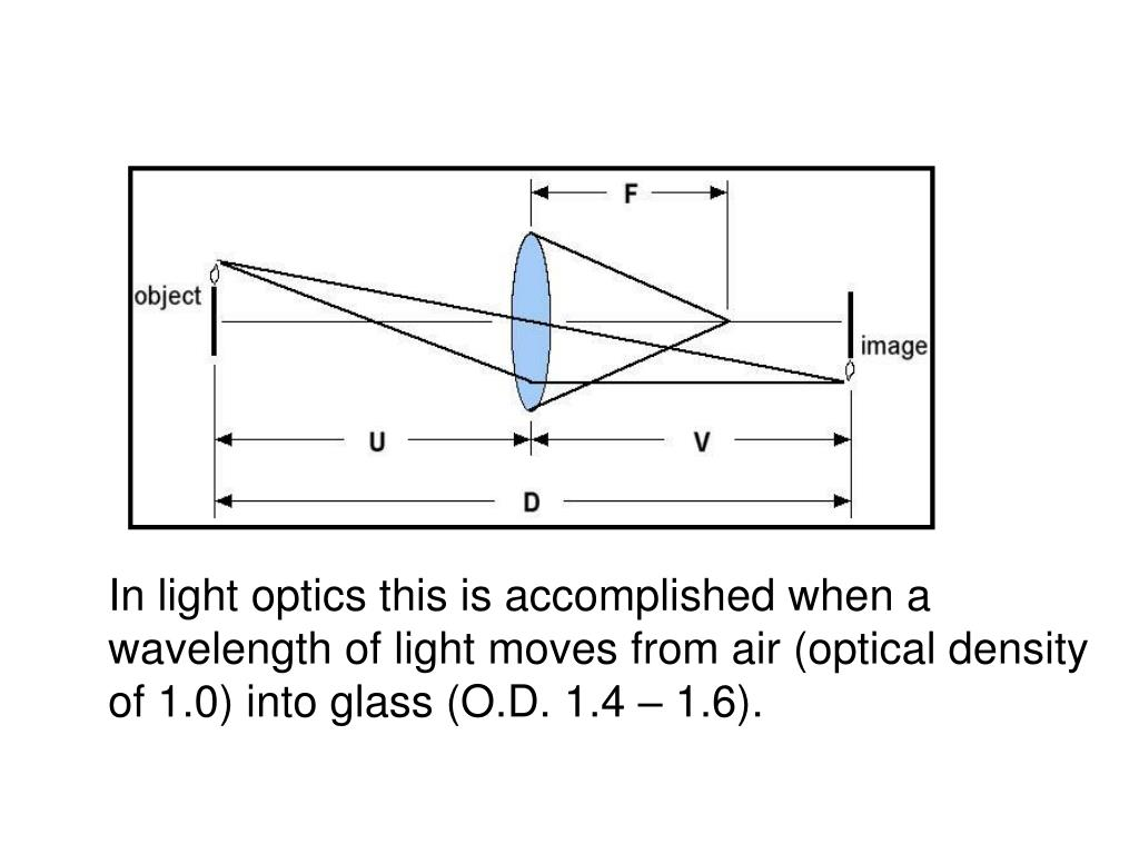 In light optics this is accomplished when a
