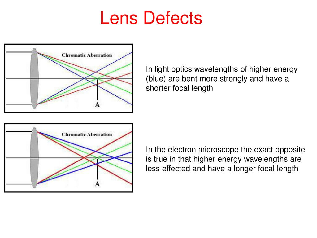 Lens Defects