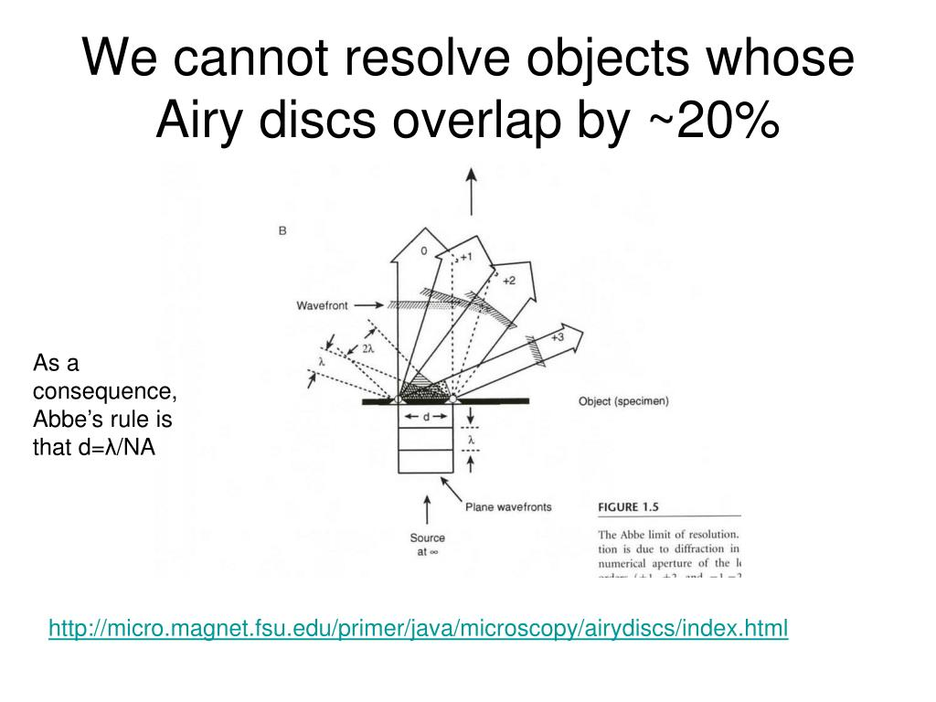 We cannot resolve objects whose Airy discs overlap by ~20%