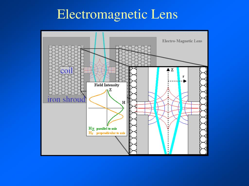 Electromagnetic Lens