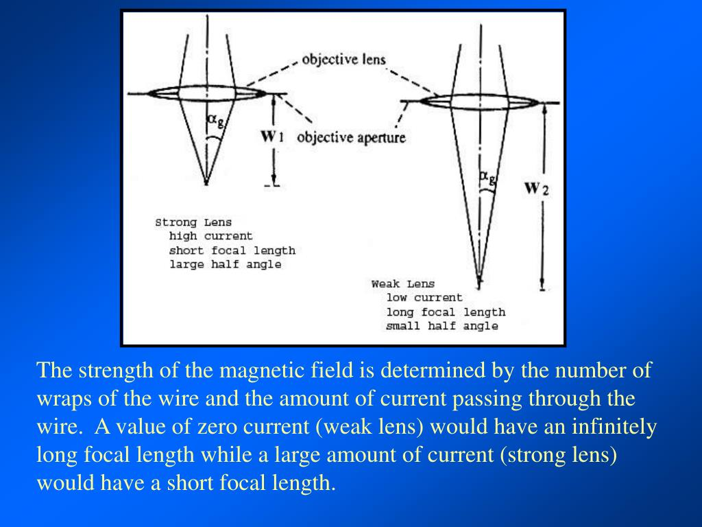 The strength of the magnetic field is determined by the number of wraps of the wire and the amount of current passing through the wire.  A value of zero current (weak lens) would have an infinitely long focal length while a large amount of current (strong lens) would have a short focal length.