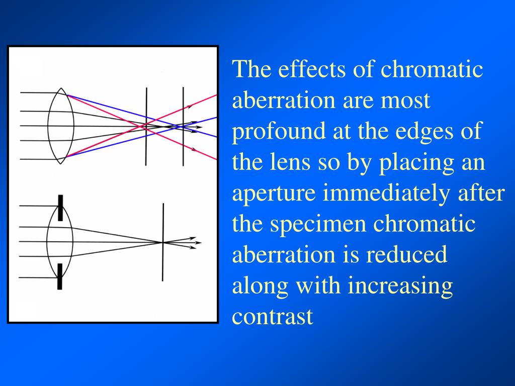 The effects of chromatic aberration are most profound at the edges of the lens so by placing an aperture immediately after the specimen chromatic aberration is reduced along with increasing contrast