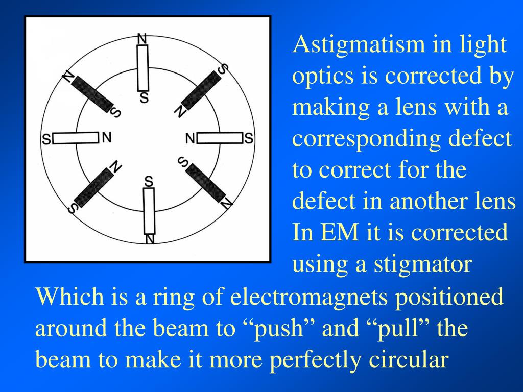 Astigmatism in light optics is corrected by making a lens with a corresponding defect to correct for the defect in another lens