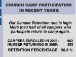 church camp participation in recent years22