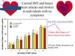 carotid imt and future heart attacks and strokes in individuals with no symptoms