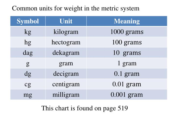 Common Units For Weight In The Metric System