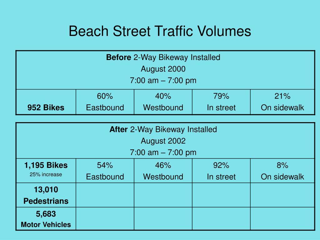 Beach Street Traffic Volumes
