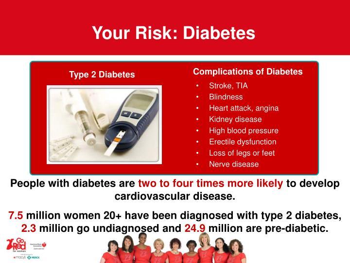 Your Risk: Diabetes