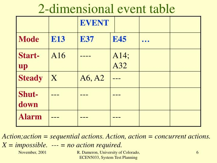 2-dimensional event table