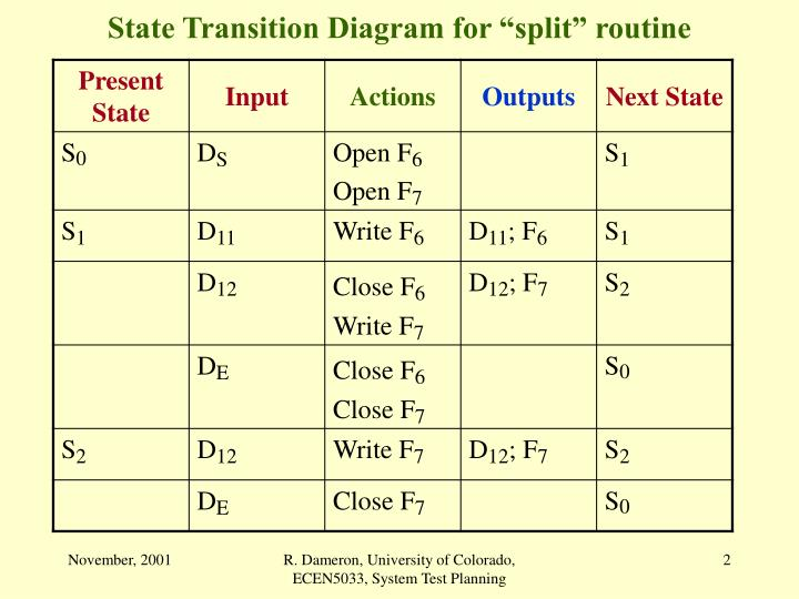 State transition diagram for split routine