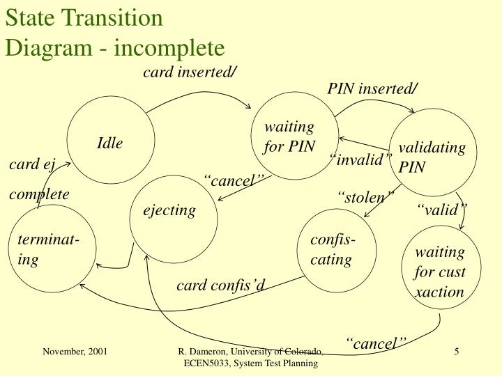 State Transition Diagram - incomplete