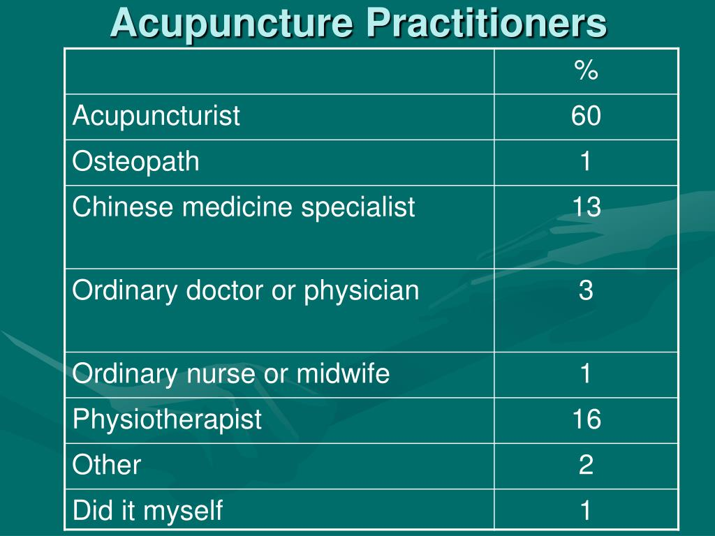 Acupuncture Practitioners