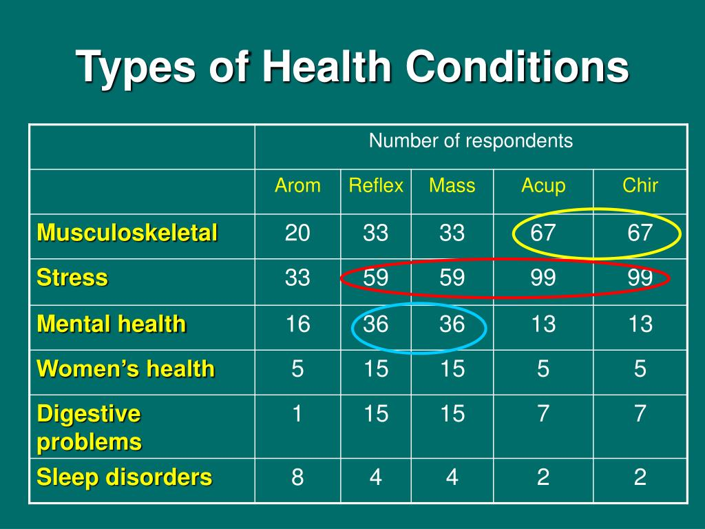 Types of Health Conditions