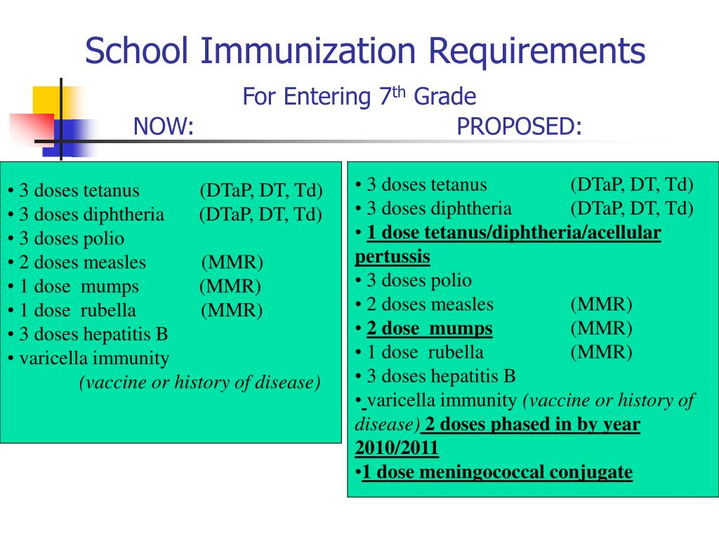 a look at the topic of school vaccination requirements